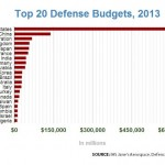 2013-defense-budgets-top-20